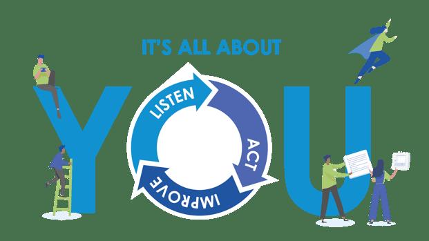 Listen Act Improve Illustration